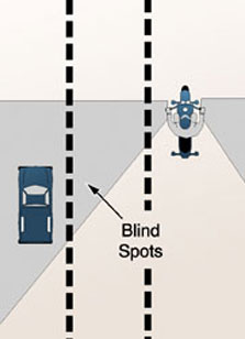 Motorcycles have blind spots just like cars.